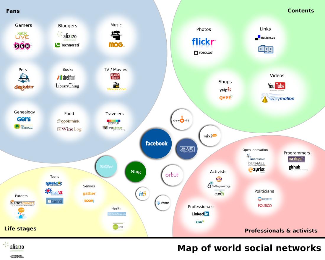 world networks Las redes sociales: mapas para no perderse